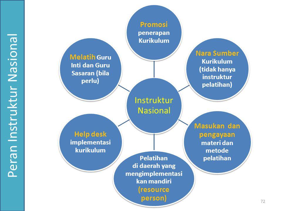 Peran Instruktur Nasional