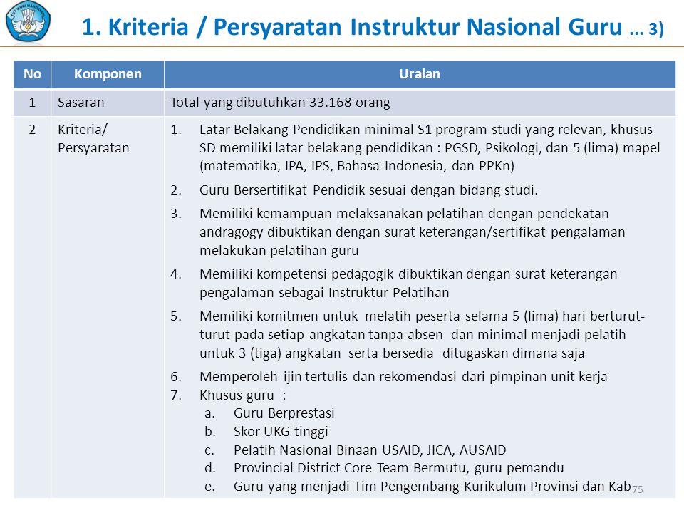 1. Kriteria / Persyaratan Instruktur Nasional Guru ... 3)