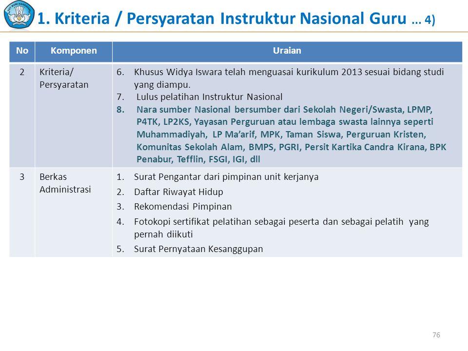1. Kriteria / Persyaratan Instruktur Nasional Guru ... 4)