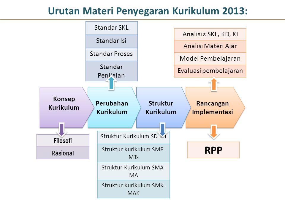 Urutan Materi Penyegaran Kurikulum 2013:
