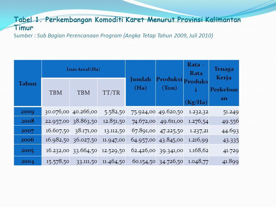 Tabel 1. Perkembangan Komoditi Karet Menurut Provinsi Kalimantan Timur Sumber : Sub Bagian Perencanaan Program (Angka Tetap Tahun 2009, Juli 2010)