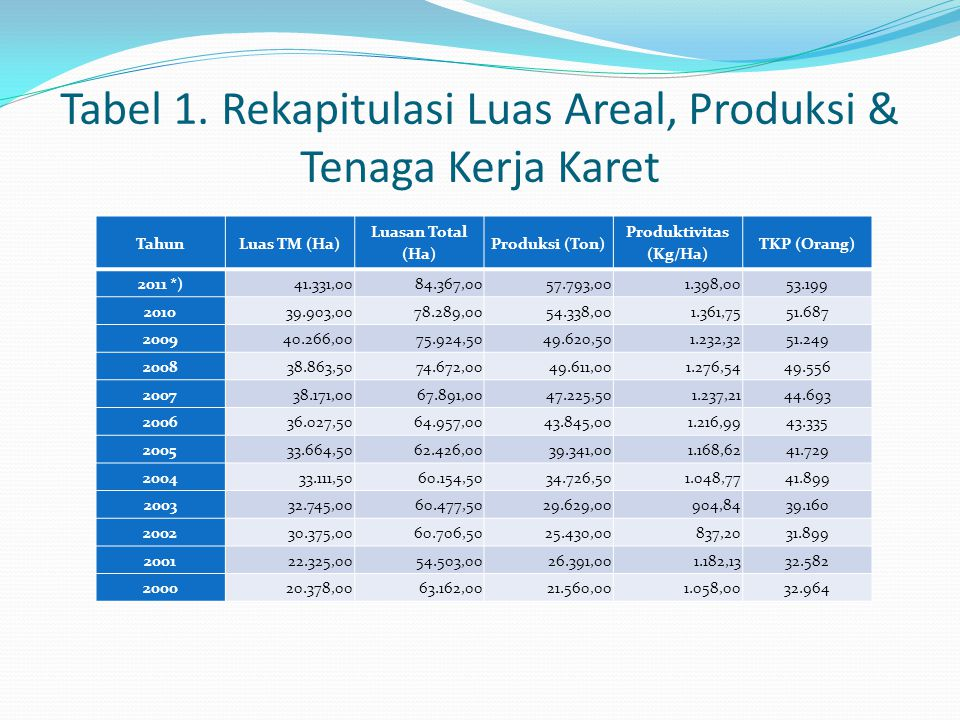 Tabel 1. Rekapitulasi Luas Areal, Produksi & Tenaga Kerja Karet