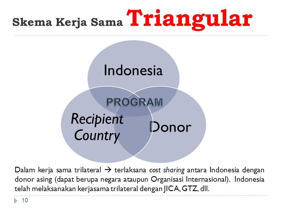 Skema Kerja Sama Triangular