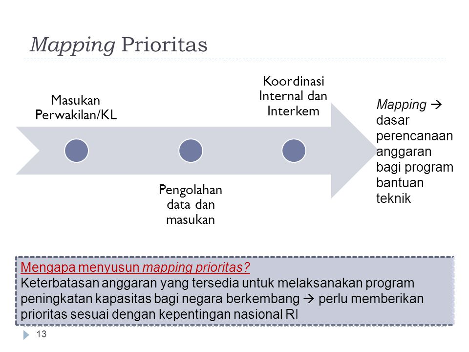 Mapping Prioritas Koordinasi Internal dan Interkem