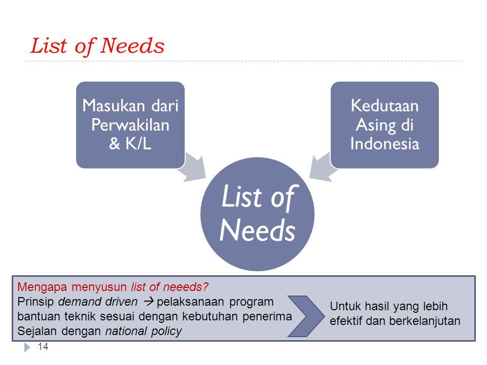 List of Needs List of Needs Masukan dari Perwakilan & K/L