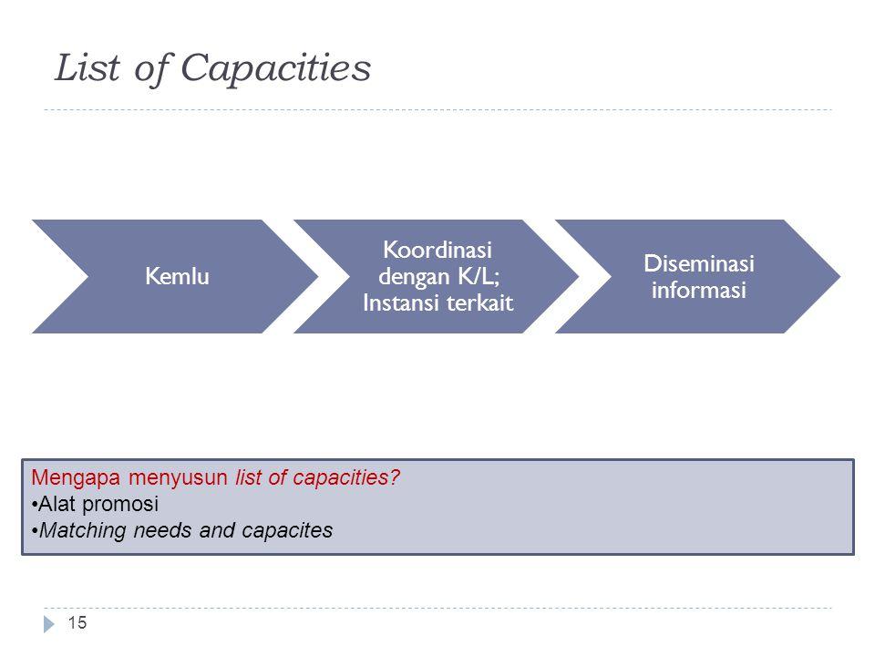 Koordinasi dengan K/L; Instansi terkait
