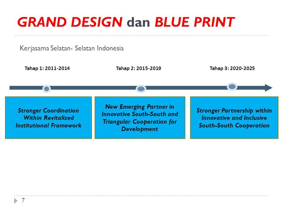 GRAND DESIGN dan BLUE PRINT Kerjasama Selatan- Selatan Indonesia