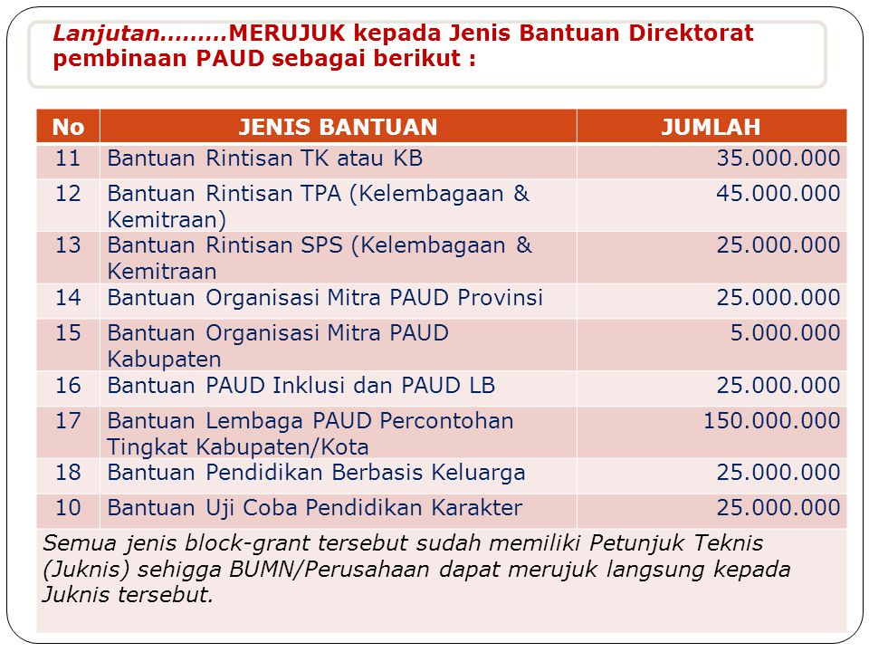 Lanjutan………MERUJUK kepada Jenis Bantuan Direktorat pembinaan PAUD sebagai berikut :