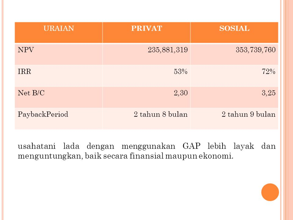 URAIAN PRIVAT. SOSIAL. NPV. 235,881,319. 353,739,760. IRR. 53% 72% Net B/C. 2,30. 3,25. PaybackPeriod.