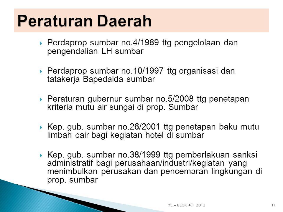Peraturan Daerah Perdaprop sumbar no.4/1989 ttg pengelolaan dan pengendalian LH sumbar.