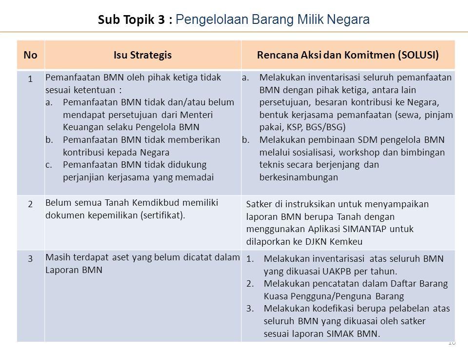 Sub Topik 3 : Pengelolaan Barang Milik Negara