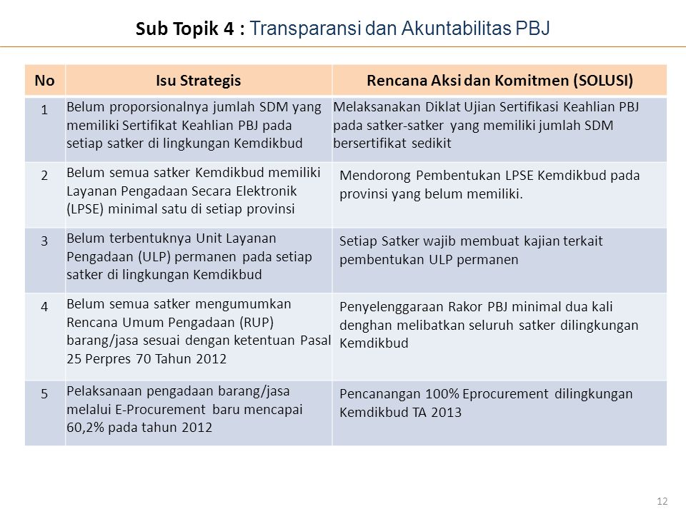 Sub Topik 4 : Transparansi dan Akuntabilitas PBJ