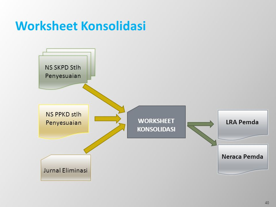 Worksheet Konsolidasi
