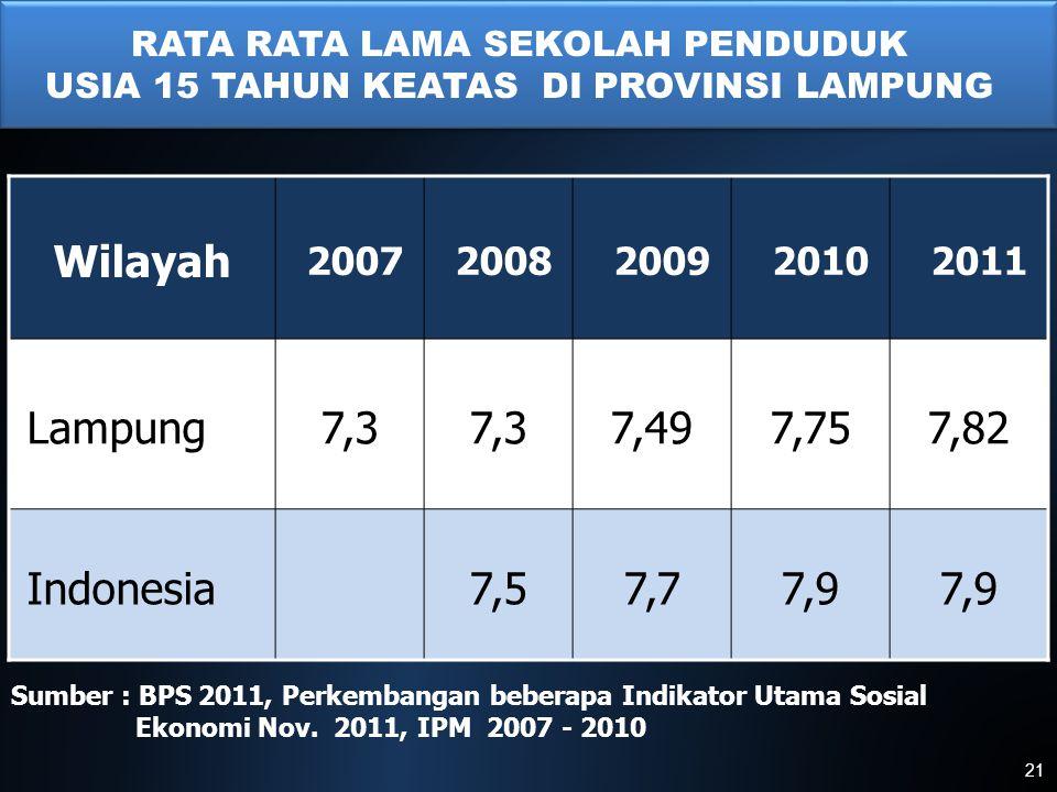 Wilayah Lampung 7,3 7,49 7,75 7,82 Indonesia 7,5 7,7 7,9 2007 2008