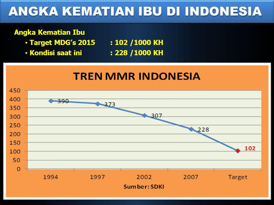 ANGKA KEMATIAN IBU DI INDONESIA