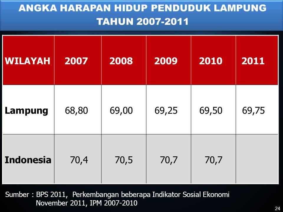 ANGKA HARAPAN HIDUP PENDUDUK LAMPUNG TAHUN 2007-2011