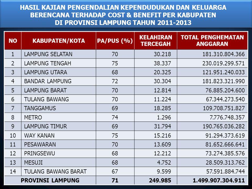DI PROVINSI LAMPUNG TAHUN 2011-2013 TOTAL PENGHEMATAN ANGGARAN
