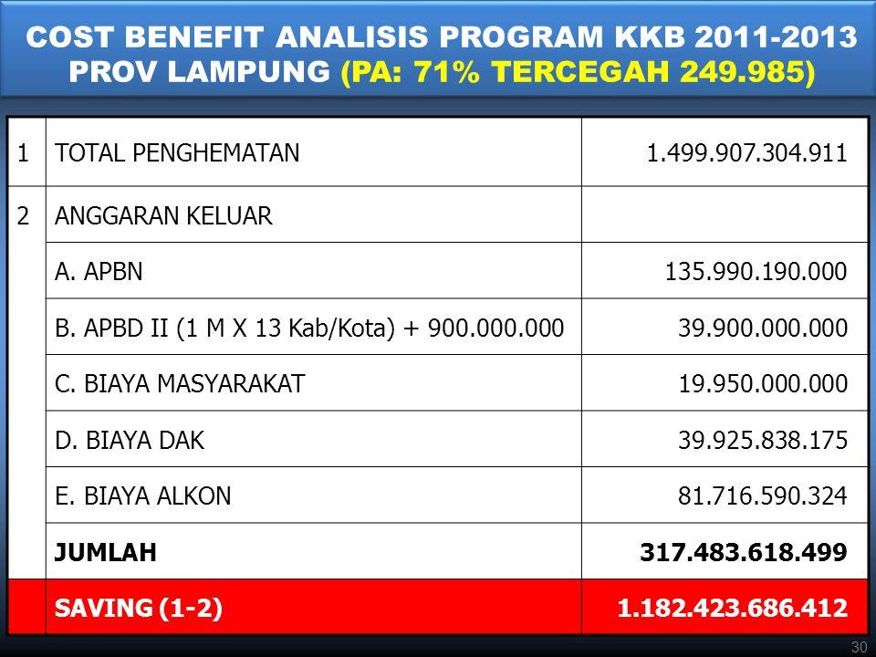 COST BENEFIT ANALISIS PROGRAM KKB 2011-2013 PROV LAMPUNG (PA: 71% TERCEGAH 249.985)