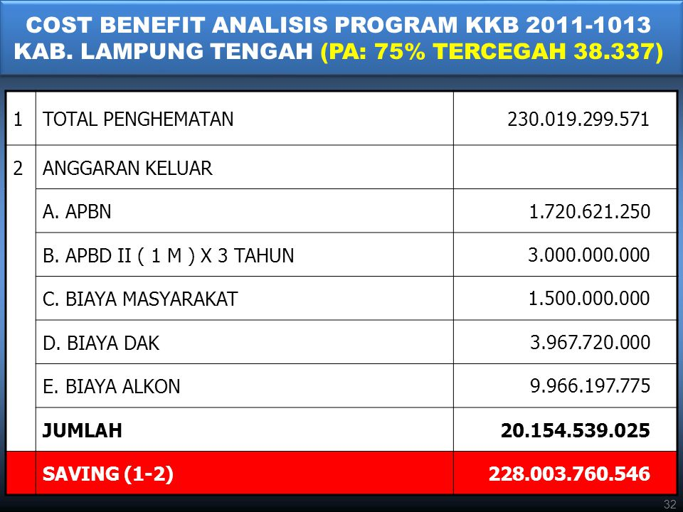COST BENEFIT ANALISIS PROGRAM KKB 2011-1013 KAB