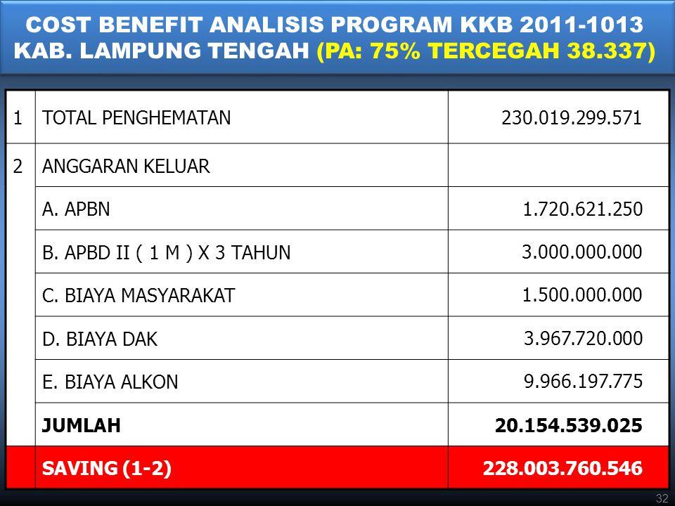 COST BENEFIT ANALISIS PROGRAM KKB 2011-1013 KAB