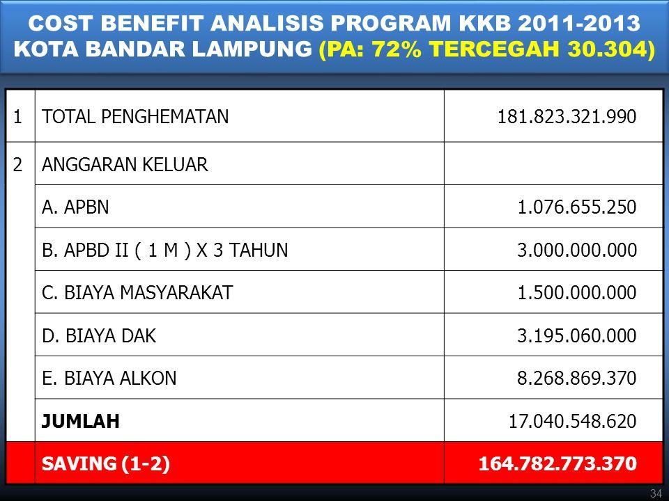 COST BENEFIT ANALISIS PROGRAM KKB 2011-2013 KOTA BANDAR LAMPUNG (PA: 72% TERCEGAH 30.304)