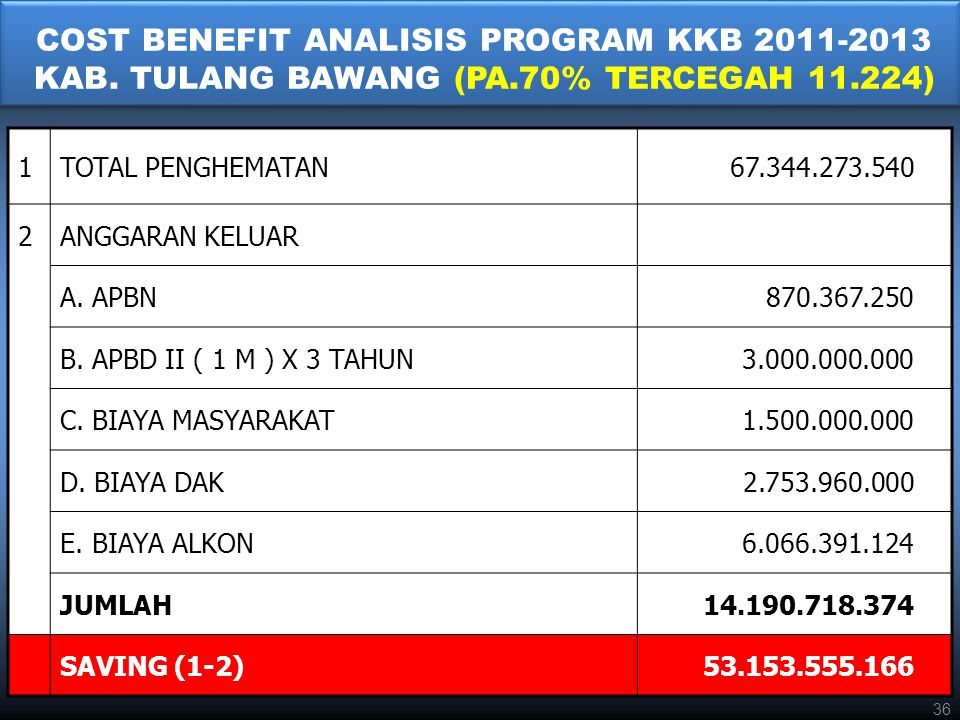 COST BENEFIT ANALISIS PROGRAM KKB 2011-2013 KAB. TULANG BAWANG (PA