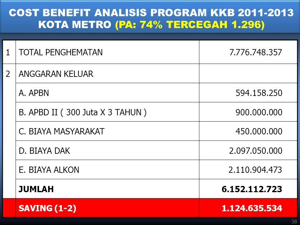 COST BENEFIT ANALISIS PROGRAM KKB 2011-2013 KOTA METRO (PA: 74% TERCEGAH 1.296)