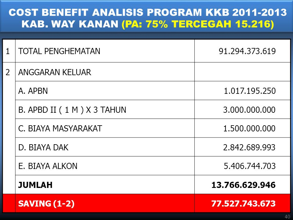 COST BENEFIT ANALISIS PROGRAM KKB 2011-2013 KAB