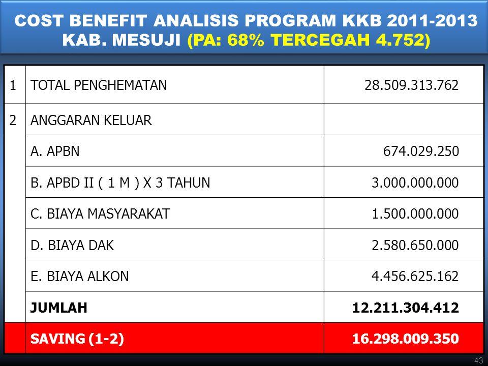 COST BENEFIT ANALISIS PROGRAM KKB 2011-2013 KAB