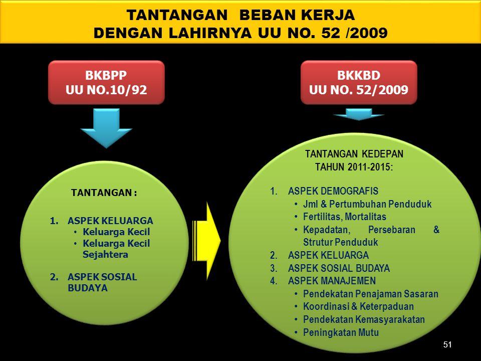 TANTANGAN BEBAN KERJA DENGAN LAHIRNYA UU NO. 52 /2009