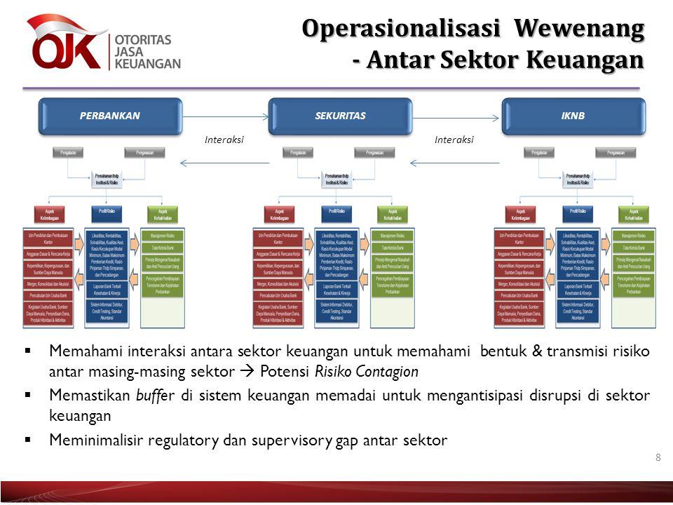 Operasionalisasi Wewenang - Antar Sektor Keuangan
