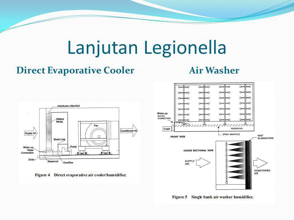 Lanjutan Legionella Direct Evaporative Cooler Air Washer