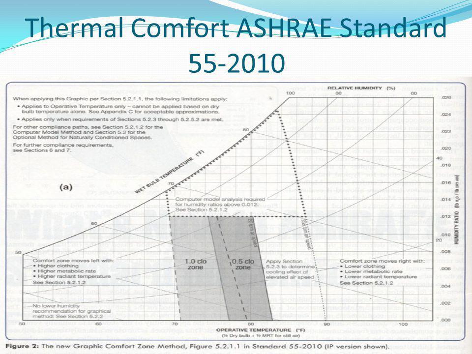 Thermal Comfort ASHRAE Standard 55-2010