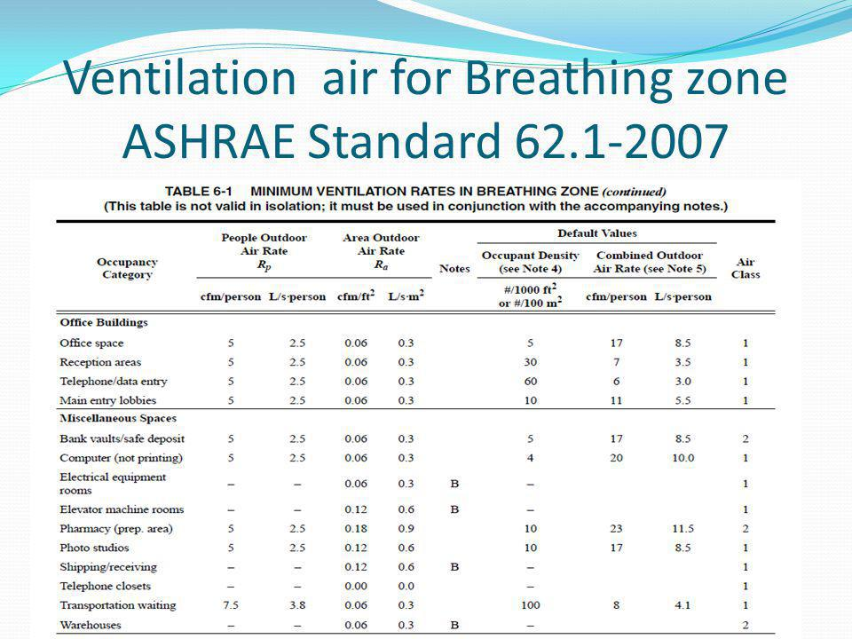 Ventilation air for Breathing zone ASHRAE Standard 62.1-2007