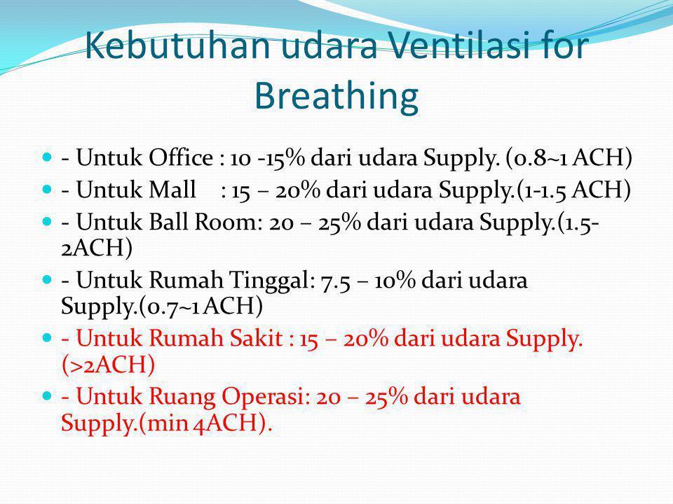 Kebutuhan udara Ventilasi for Breathing