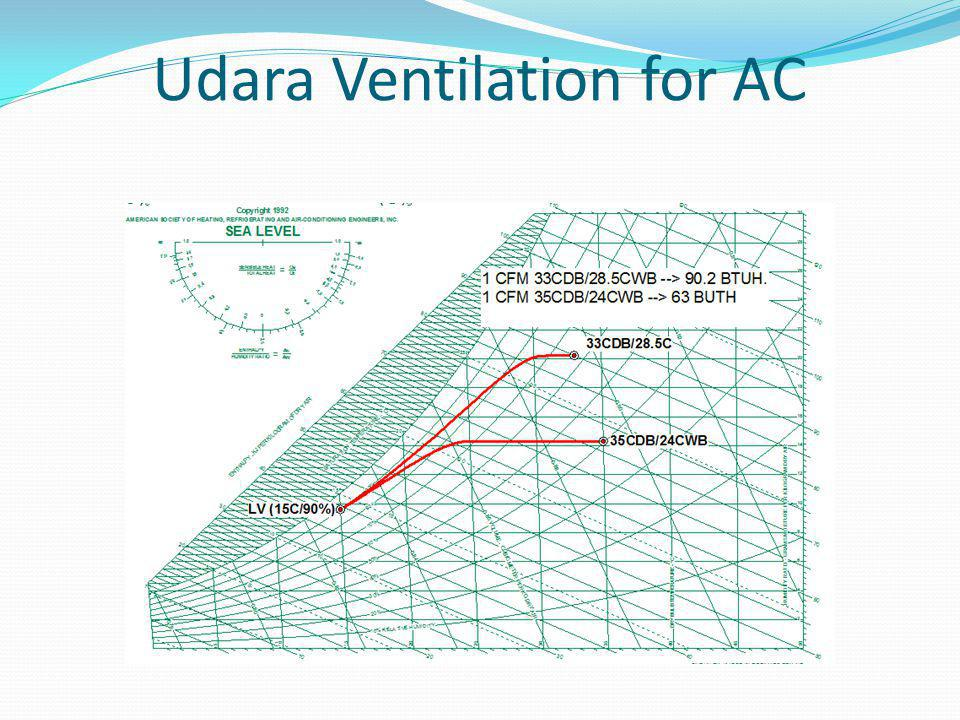 Udara Ventilation for AC