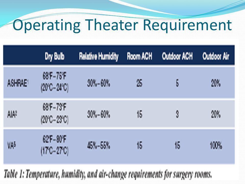 Operating Theater Requirement