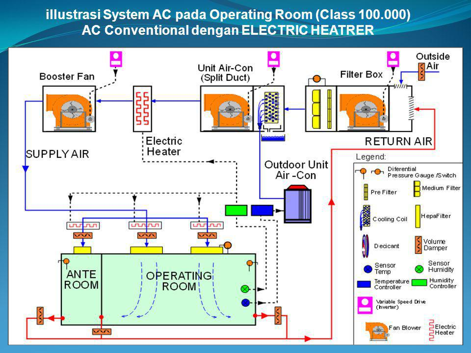 illustrasi System AC pada Operating Room (Class 100.000)