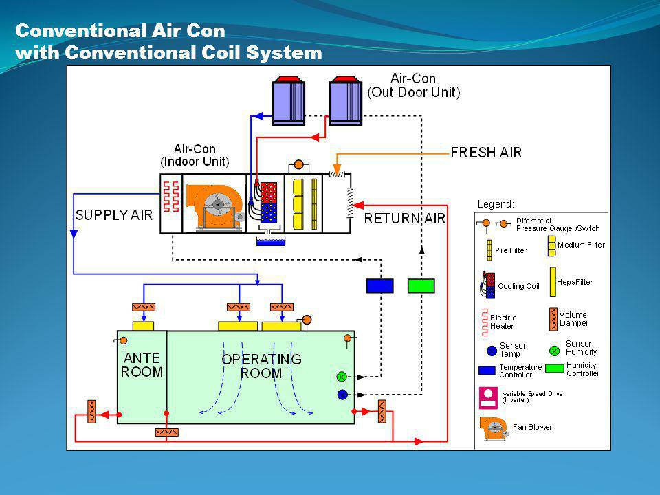 Conventional Air Con with Conventional Coil System
