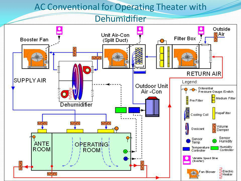 AC Conventional for Operating Theater with Dehumidifier