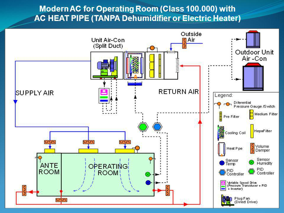 Modern AC for Operating Room (Class 100.000) with