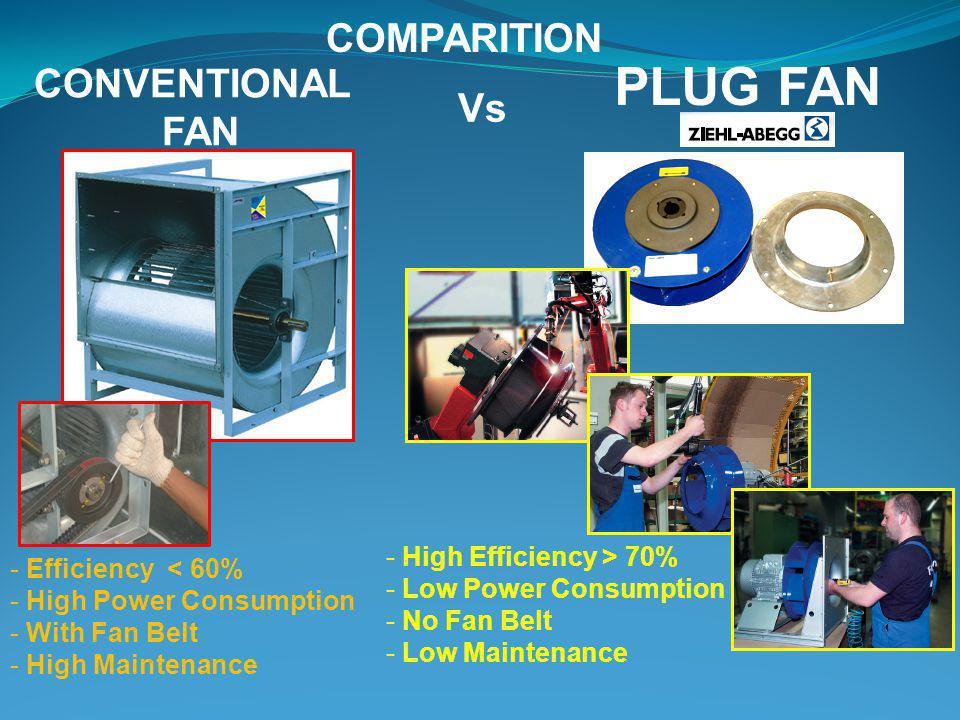 PLUG FAN COMPARITION CONVENTIONAL FAN Vs High Efficiency > 70%