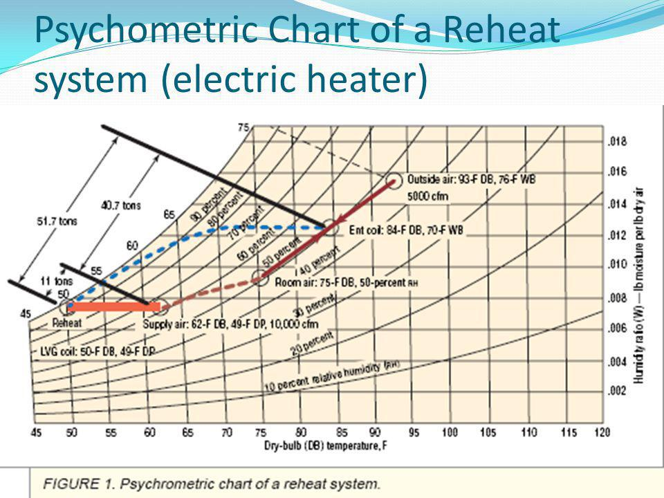 Psychometric Chart of a Reheat system (electric heater)