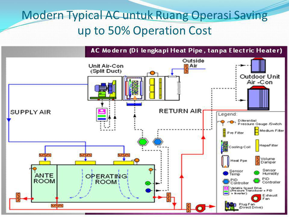 Modern Typical AC untuk Ruang Operasi Saving up to 50% Operation Cost