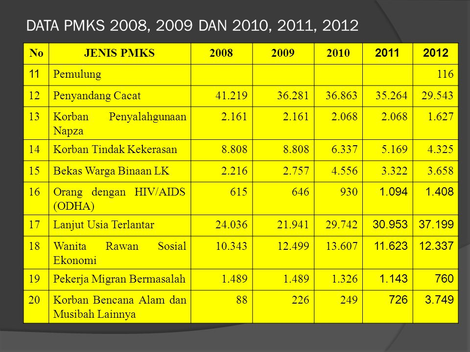 DATA PMKS 2008, 2009 DAN 2010, 2011, 2012 No JENIS PMKS 2008 2009 2010