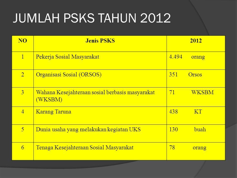 JUMLAH PSKS TAHUN 2012 NO Jenis PSKS 2012 1 Pekerja Sosial Masyarakat