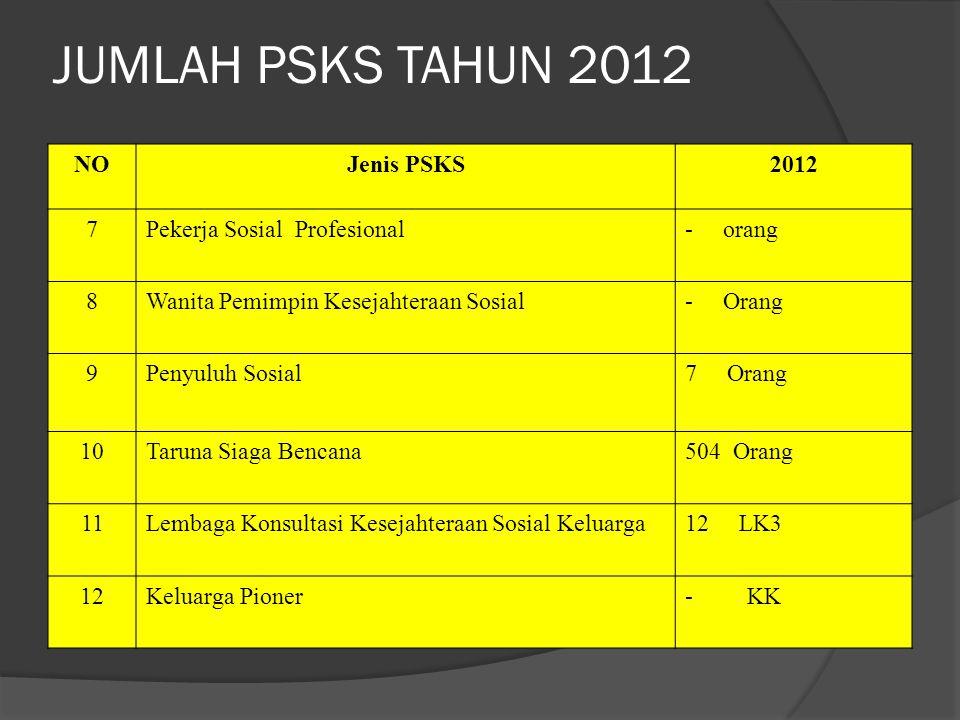 JUMLAH PSKS TAHUN 2012 NO Jenis PSKS 2012 7 Pekerja Sosial Profesional
