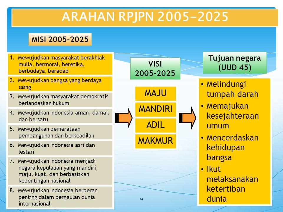 ARAHAN RPJPN 2005-2025 MAJU MANDIRI ADIL MAKMUR