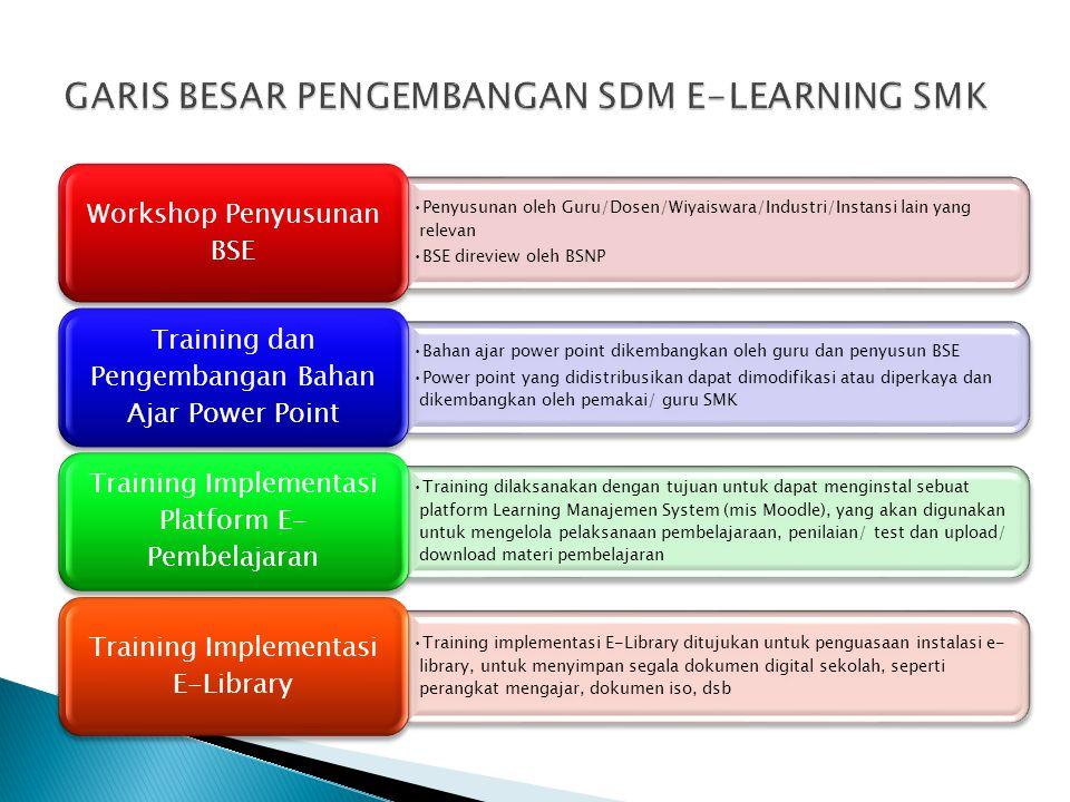 GARIS BESAR PENGEMBANGAN SDM E-LEARNING SMK