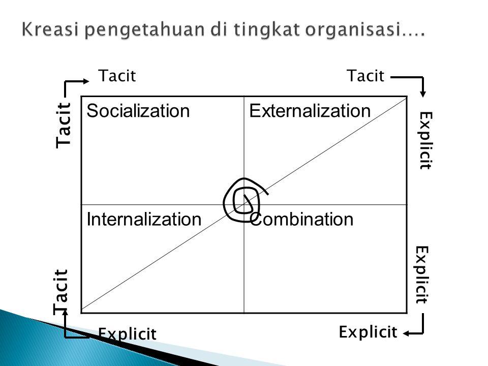 Kreasi pengetahuan di tingkat organisasi….